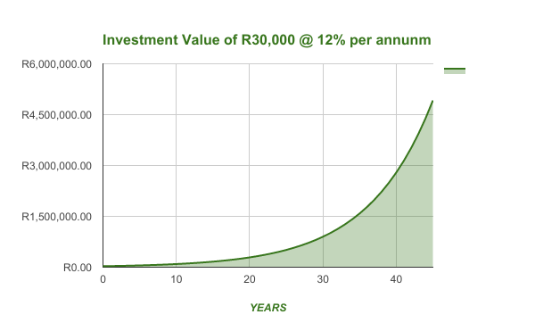 Compound Interest Example 1